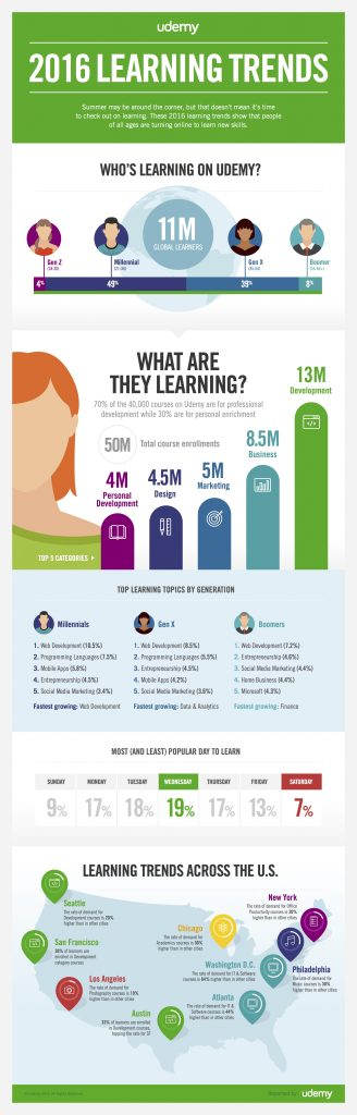 Udemy Online Learning Trends 2016
